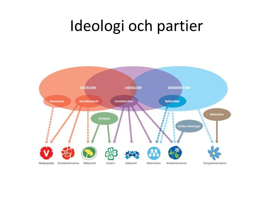 Ideologi och partier