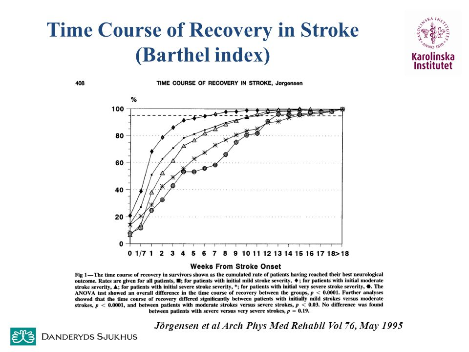 Time Course of Recovery in Stroke (Barthel index)