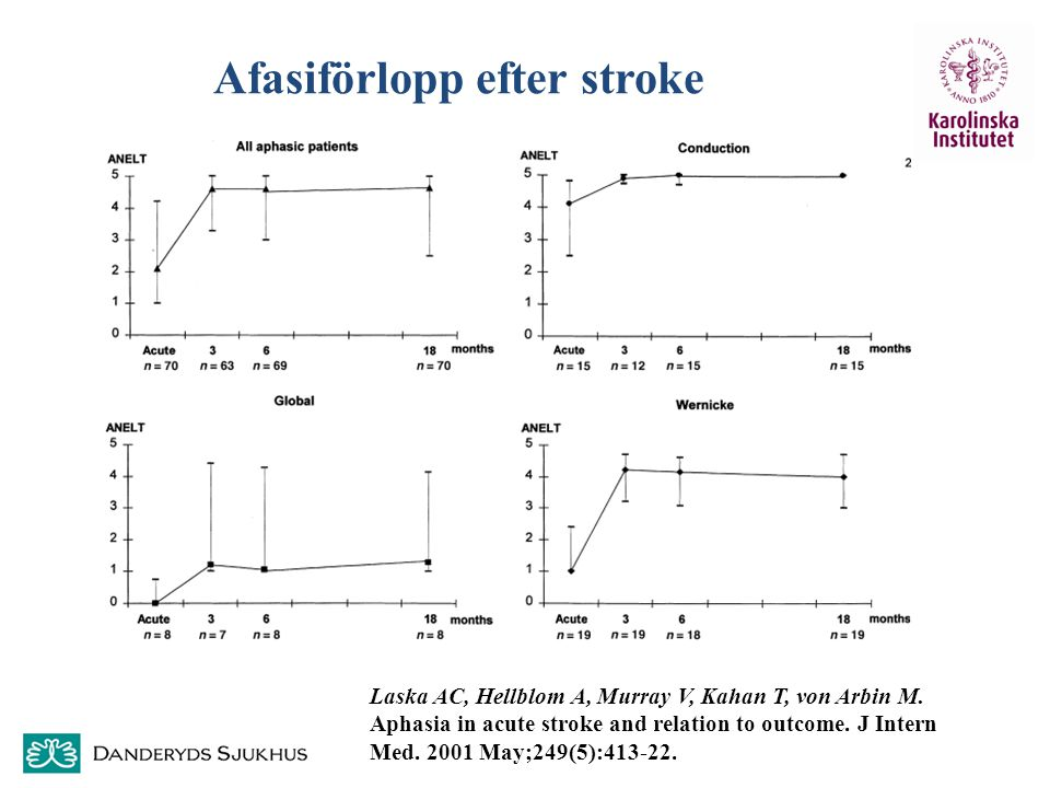 Afasiförlopp efter stroke