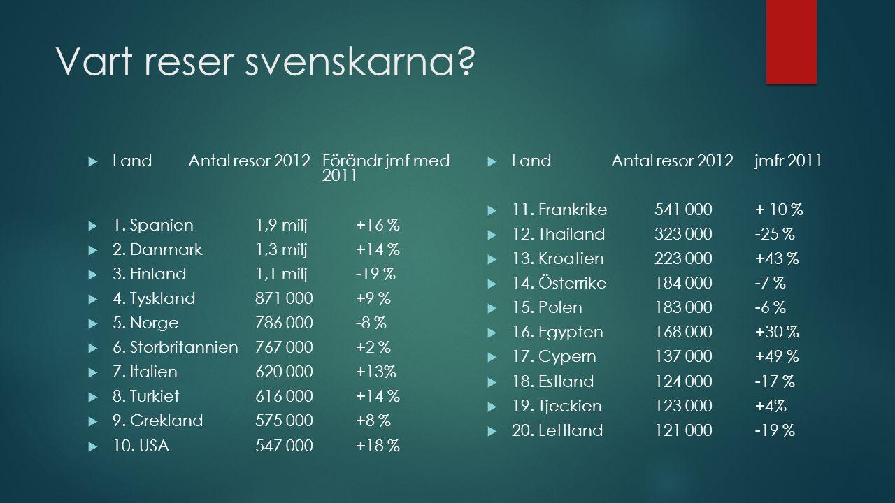Vart reser svenskarna Land Antal resor 2012 Förändr jmf med 2011