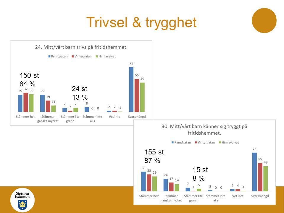 Trivsel & trygghet 150 st 84 % 24 st 13 % 155 st 87 % 15 st 8 %