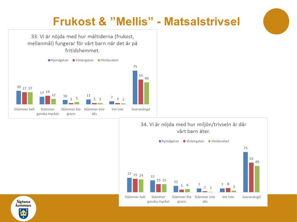 Frukost & Mellis - Matsalstrivsel
