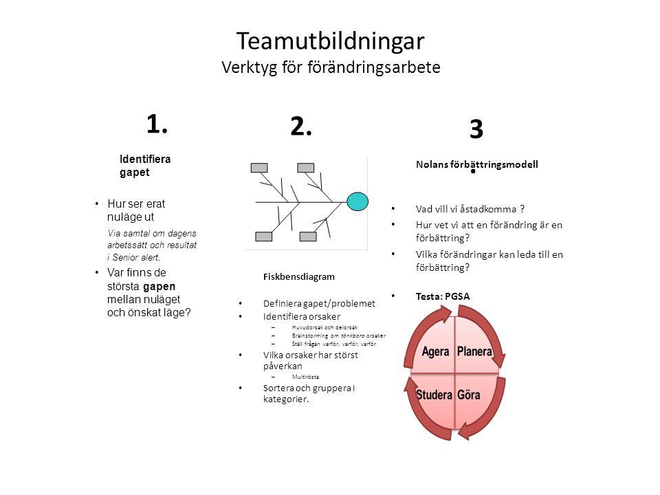 Teamutbildningar Verktyg för förändringsarbete
