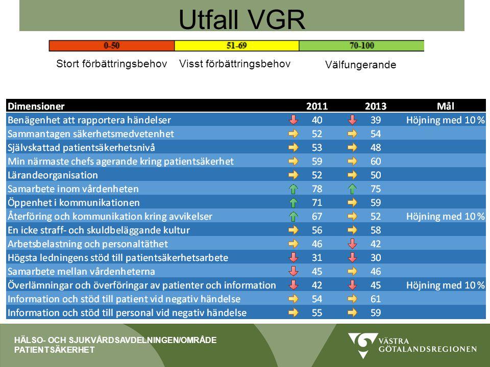 Utfall VGR Stort förbättringsbehov Visst förbättringsbehov