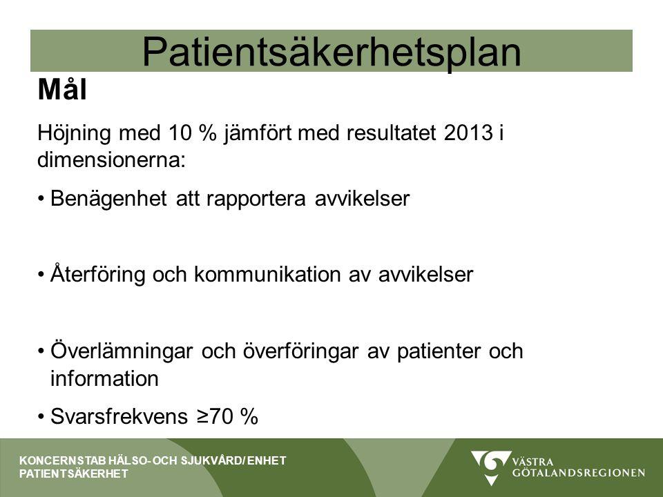 Patientsäkerhetsplan