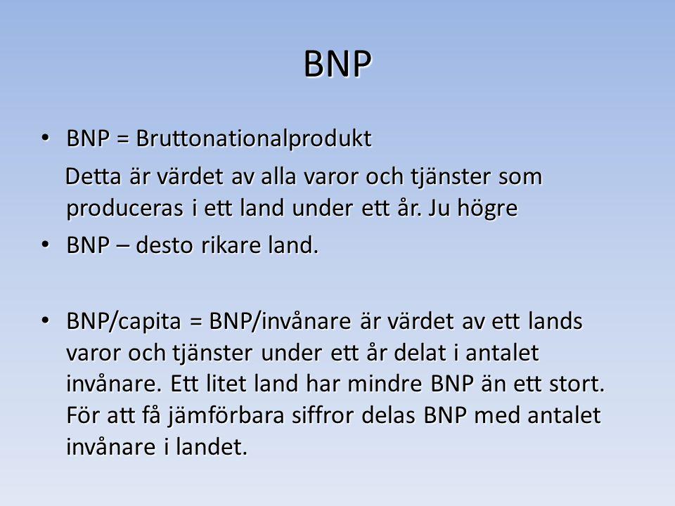 BNP BNP = Bruttonationalprodukt