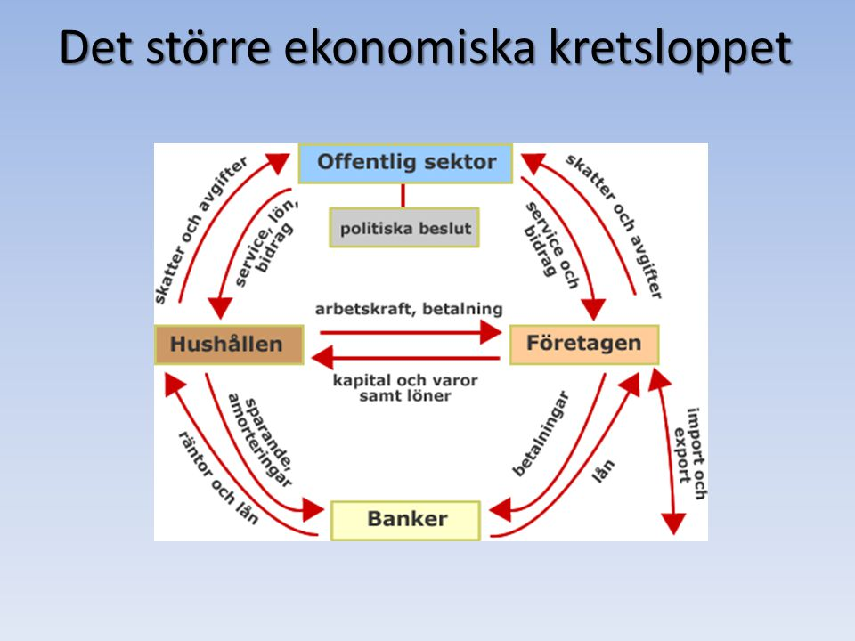 Det större ekonomiska kretsloppet
