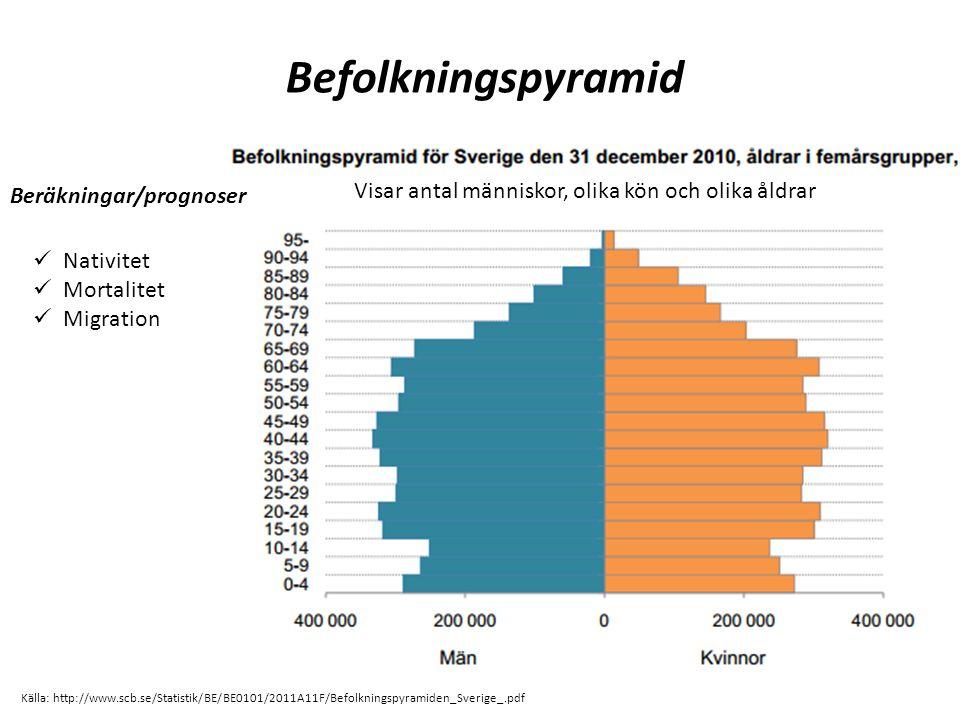 Befolkningspyramid Visar antal människor, olika kön och olika åldrar