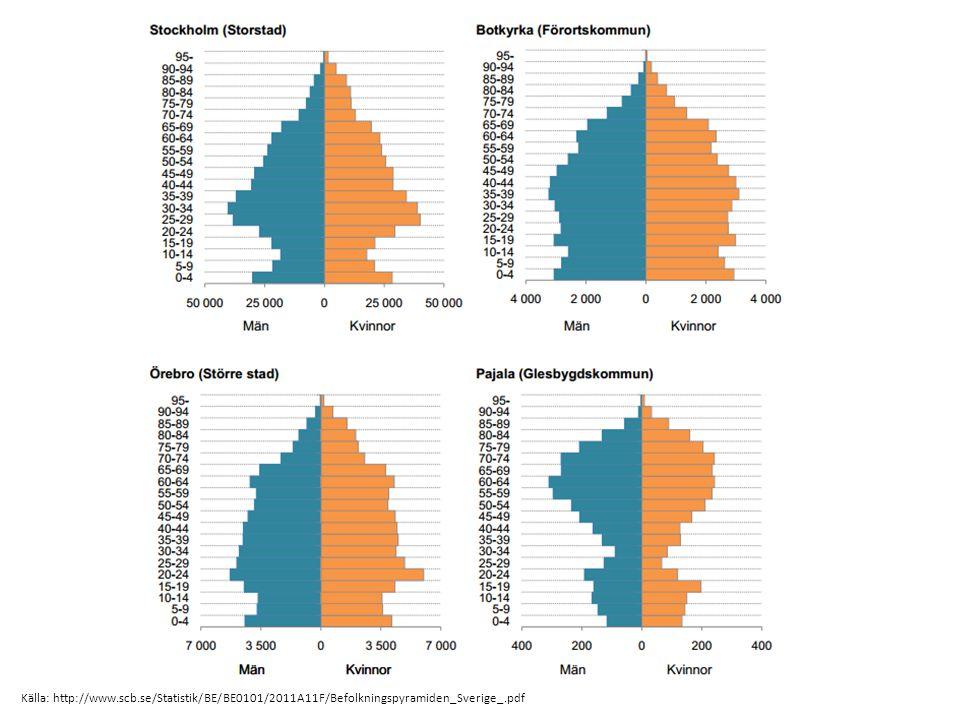 Källa: http://www.scb.se/Statistik/BE/BE0101/2011A11F/Befolkningspyramiden_Sverige_.pdf