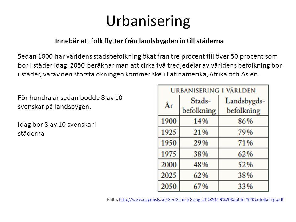 Urbanisering Innebär att folk flyttar från landsbygden in till städerna.