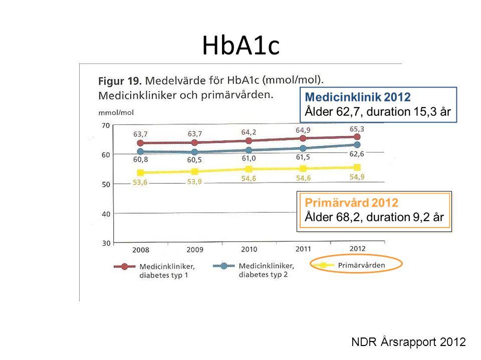 HbA1c NDR Årsrapport 2012