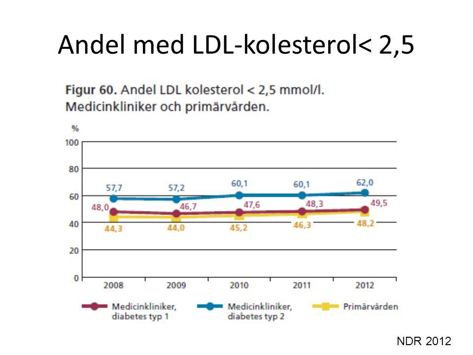 Andel med LDL-kolesterol< 2,5