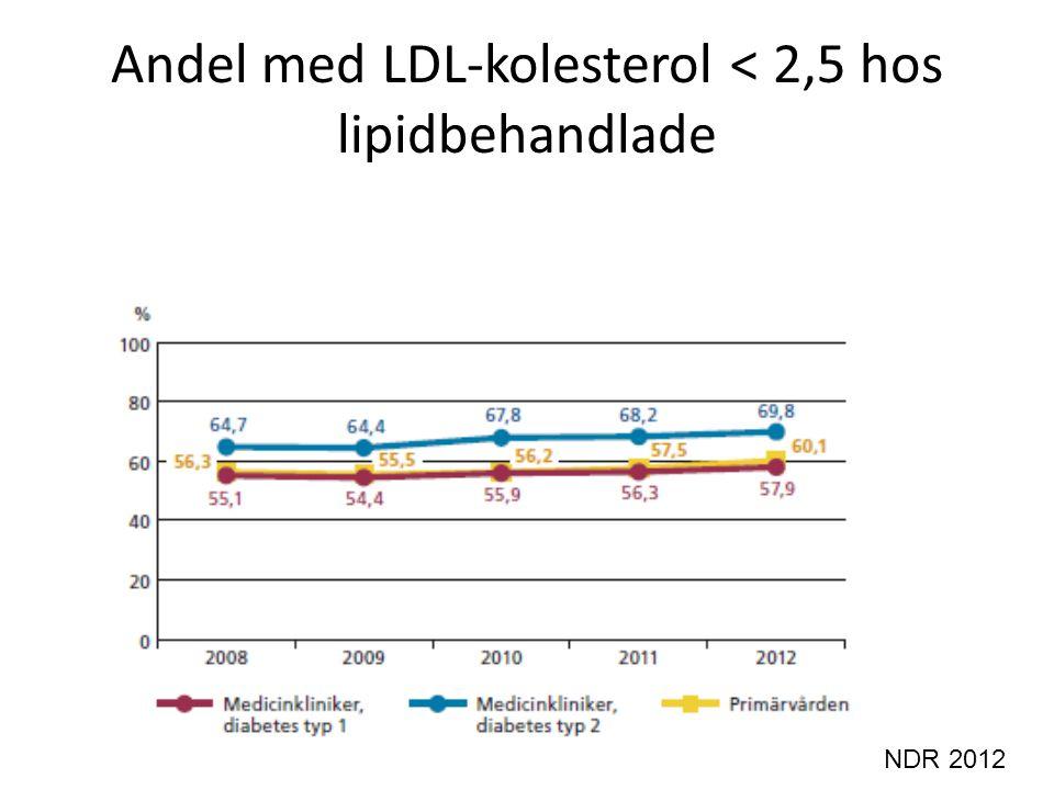 Andel med LDL-kolesterol < 2,5 hos lipidbehandlade