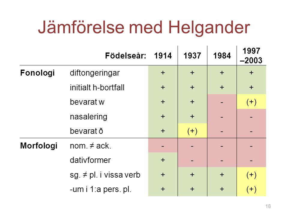 Jämförelse med Helgander