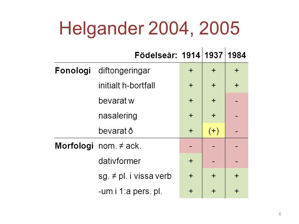 Helgander 2004, 2005 Födelseår: 1914 1937 1984 Fonologi diftongeringar