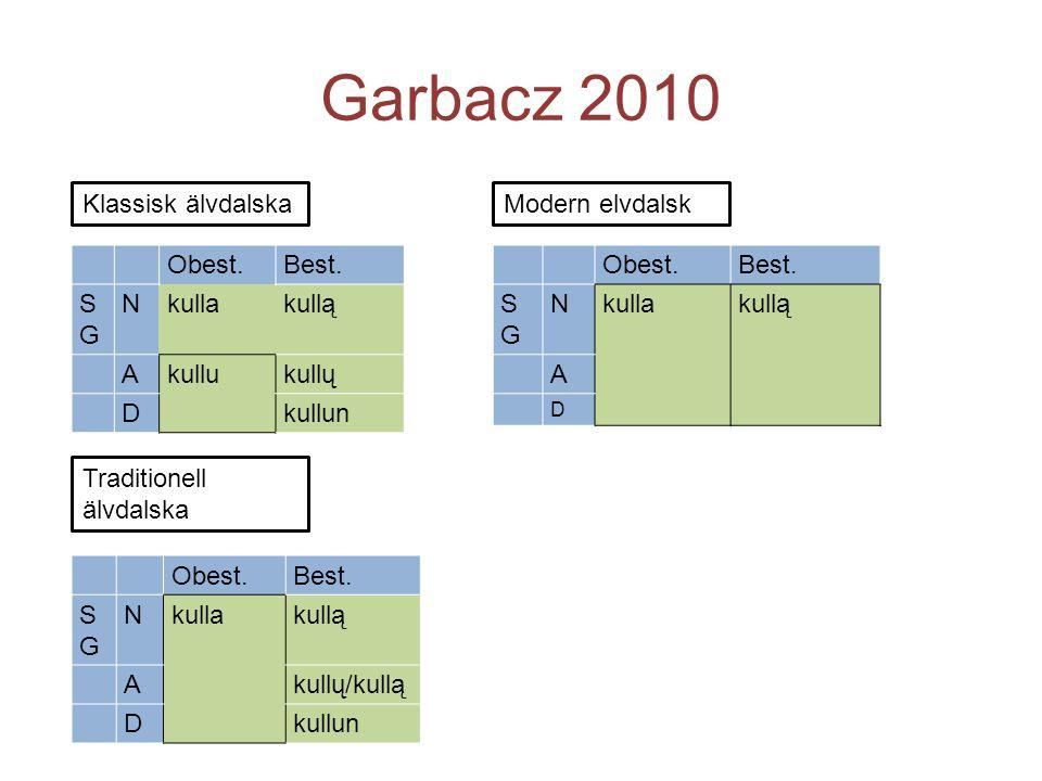 Garbacz 2010 Klassisk älvdalska Modern elvdalsk Obest. Best. SG N