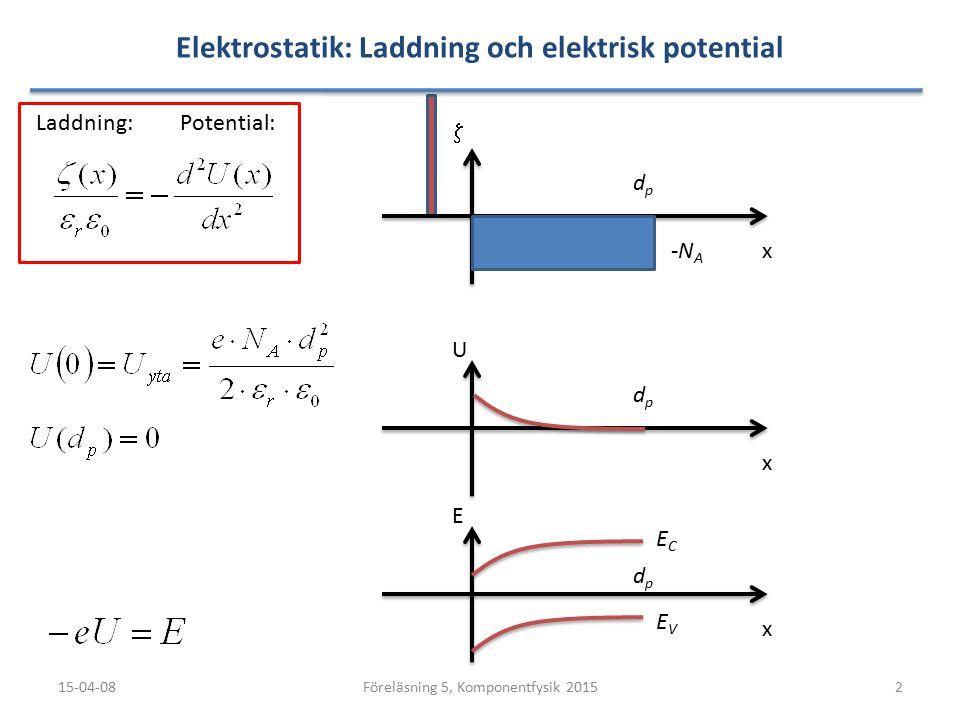 Elektrostatik: Laddning och elektrisk potential