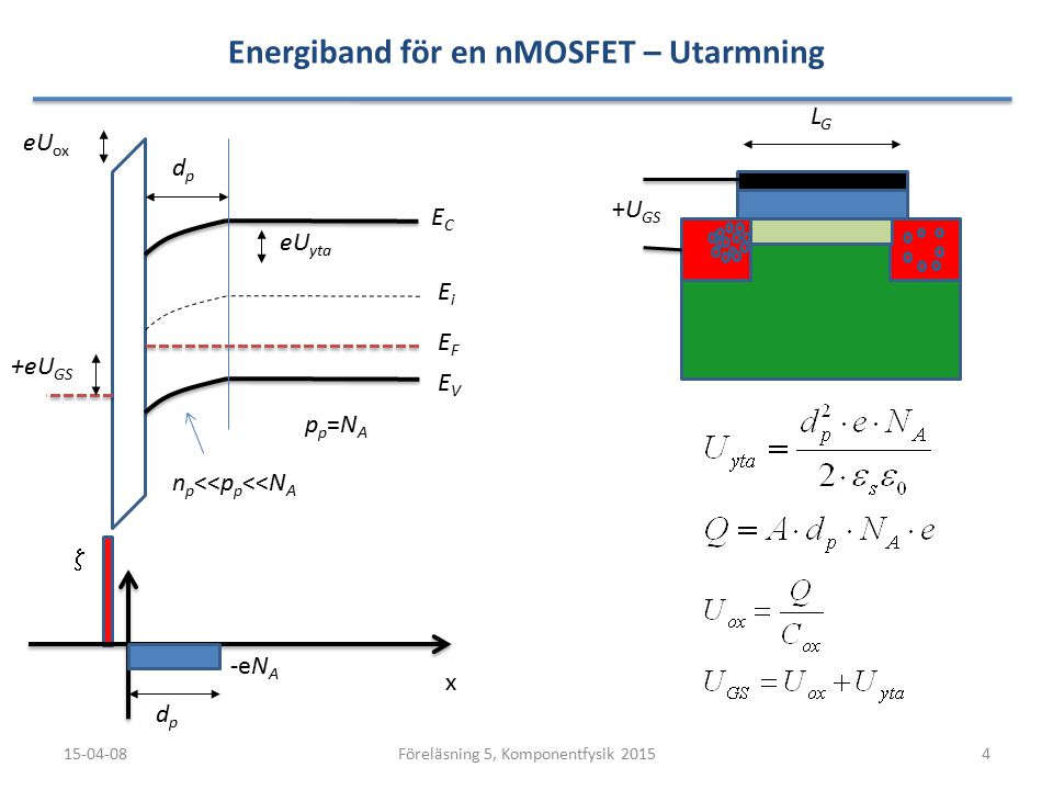 Energiband för en nMOSFET – Utarmning