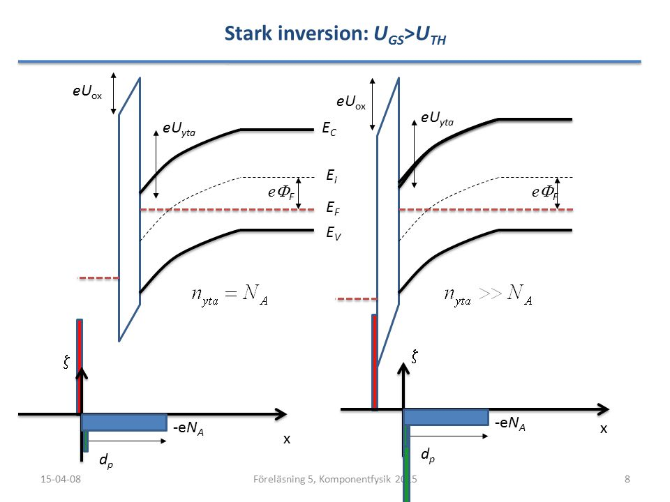 Stark inversion: UGS>UTH