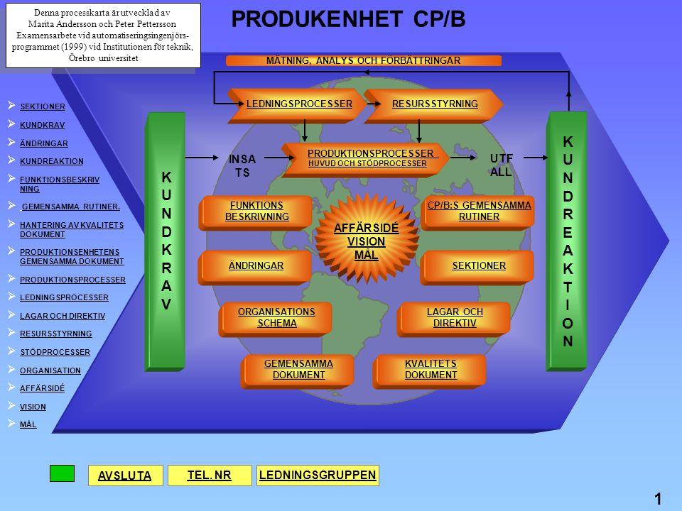 PRODUKENHET CP/B 1 K U N D K R U E N A D T R I A O V INSATS UTFALL
