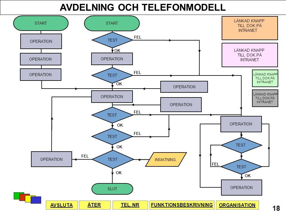 AVDELNING OCH TELEFONMODELL FUNKTIONSBESKRIVNING