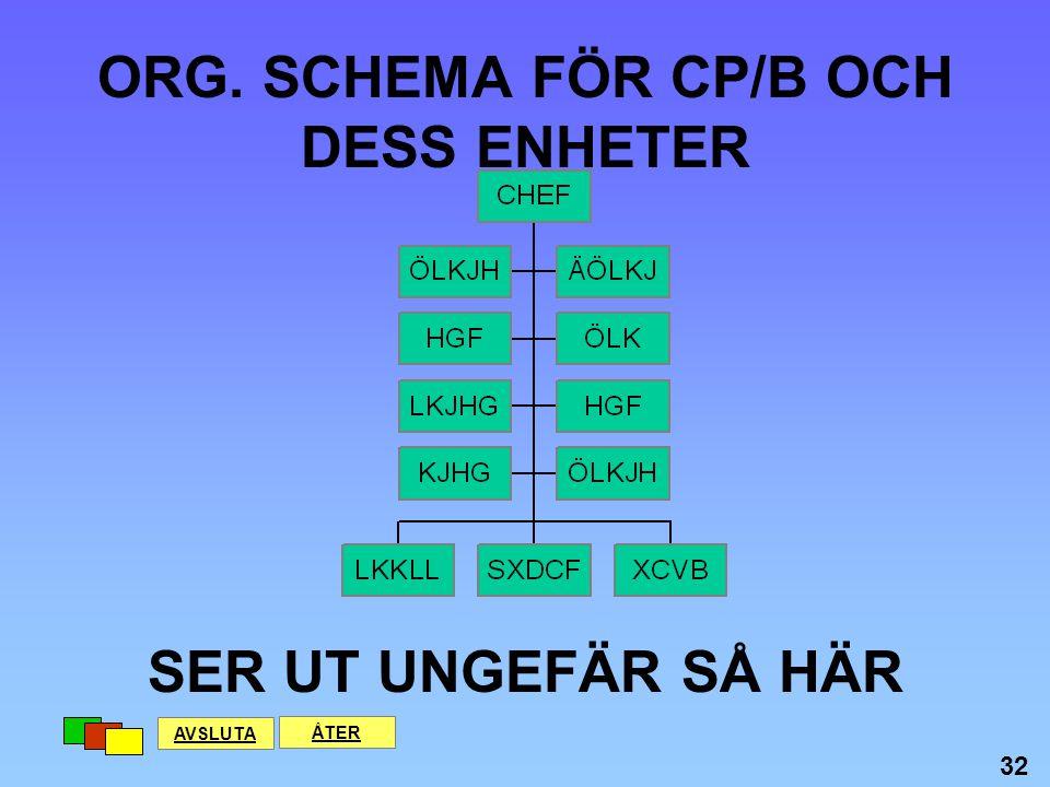 ORG. SCHEMA FÖR CP/B OCH DESS ENHETER