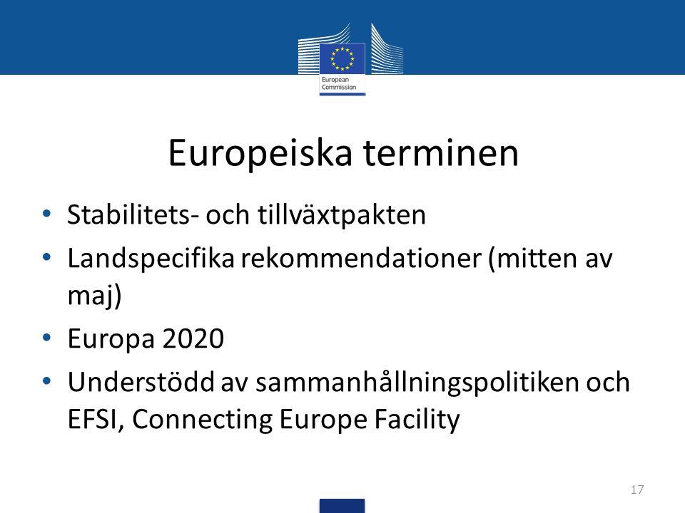 Europeiska terminen Stabilitets- och tillväxtpakten