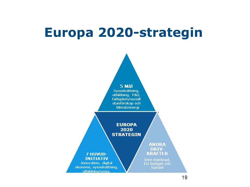 Europa 2020-strategin Mars 2010 EUROPA 2020 STRATEGIN 5 Mål