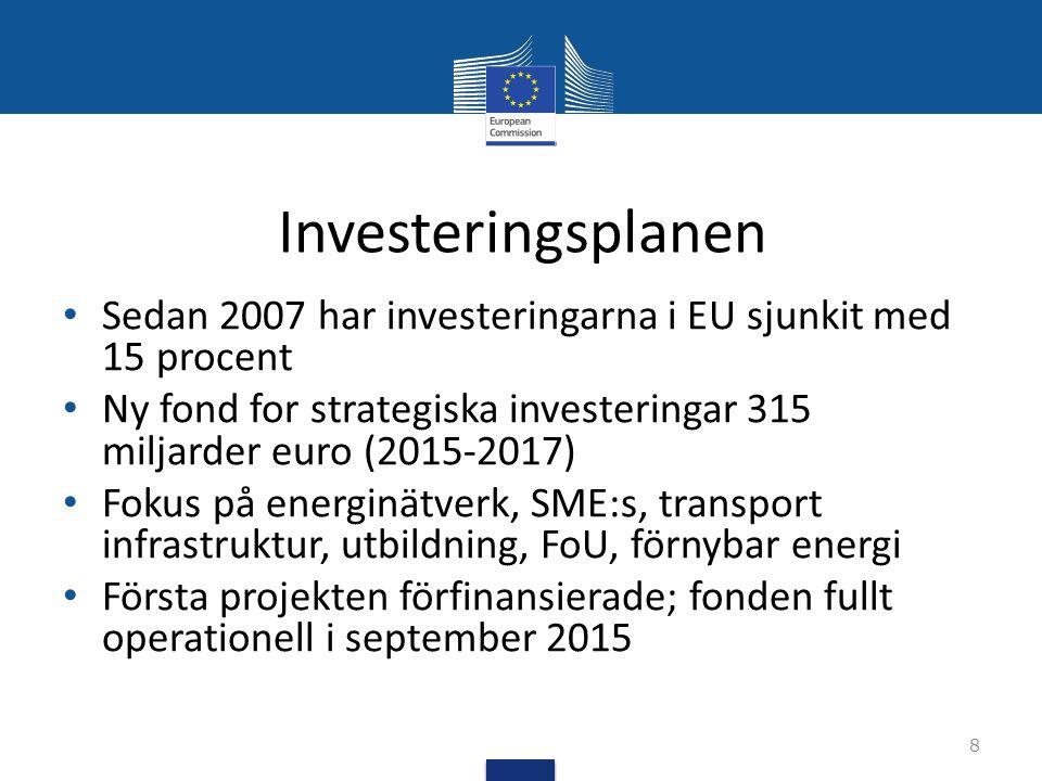 Investeringsplanen Sedan 2007 har investeringarna i EU sjunkit med 15 procent. Ny fond for strategiska investeringar 315 miljarder euro (2015-2017)