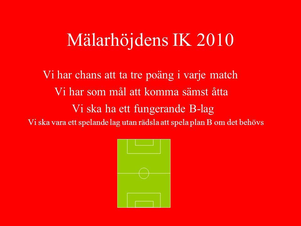 Mälarhöjdens IK 2010 Vi har chans att ta tre poäng i varje match