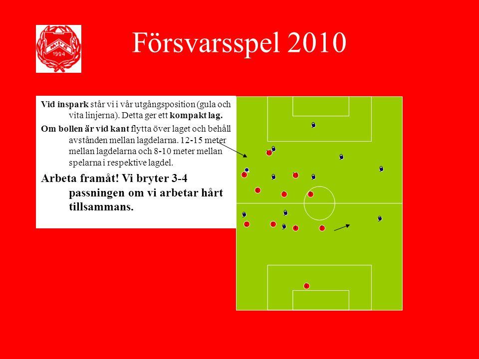 Försvarsspel 2010 Vid inspark står vi i vår utgångsposition (gula och vita linjerna). Detta ger ett kompakt lag.