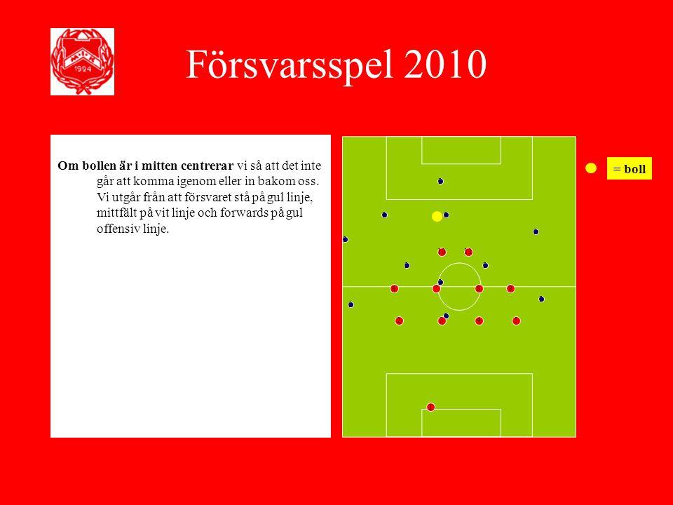 Försvarsspel 2010
