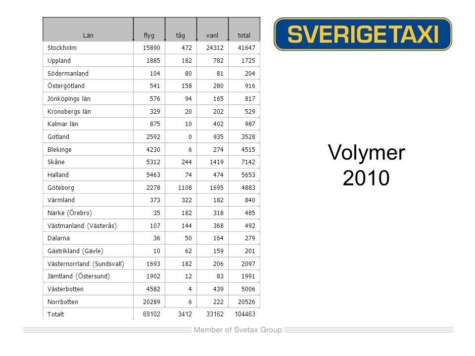 Volymer 2010 Län flyg tåg vanl total Stockholm 15890 472 24312 41647