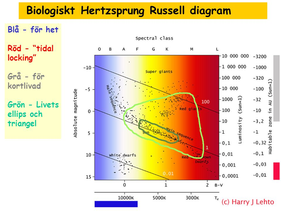 Biologiskt Hertzsprung Russell diagram