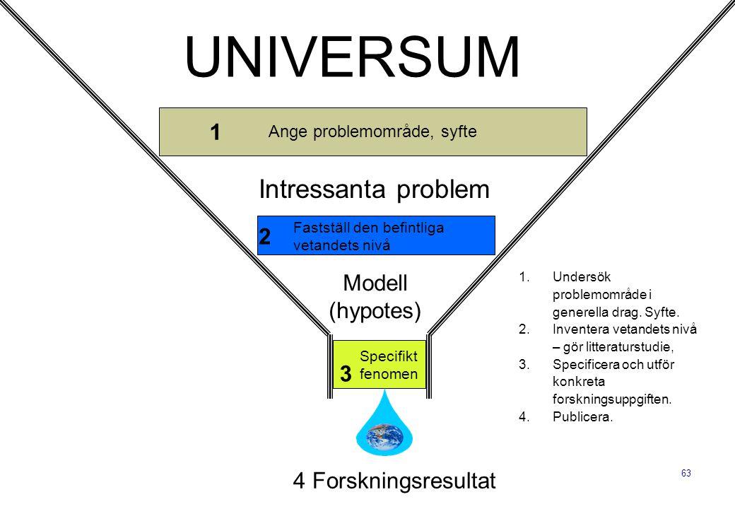 UNIVERSUM Intressanta problem 1 2 Modell (hypotes) 3
