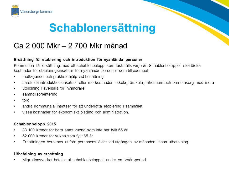 Schablonersättning Ca 2 000 Mkr – 2 700 Mkr månad