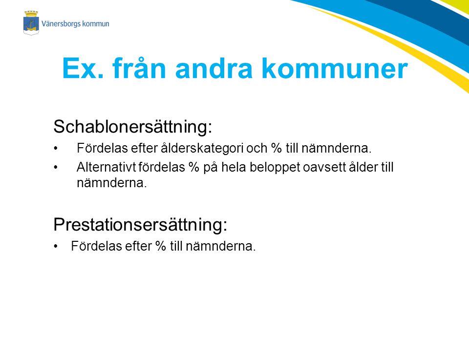 Ex. från andra kommuner Schablonersättning: Prestationsersättning: