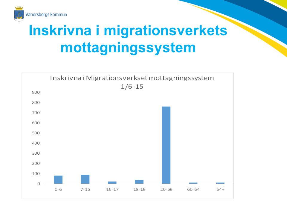 Inskrivna i migrationsverkets mottagningssystem