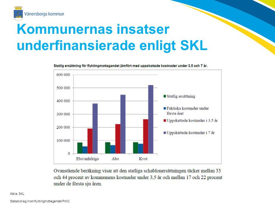 Kommunernas insatser underfinansierade enligt SKL