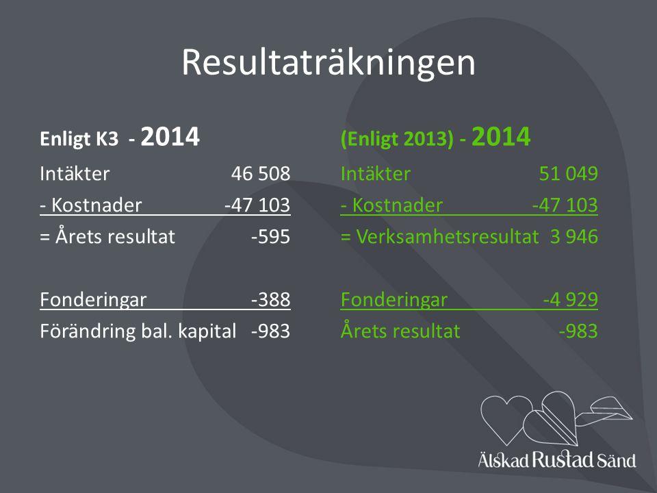 Resultaträkningen Enligt K3 - 2014 (Enligt 2013) - 2014