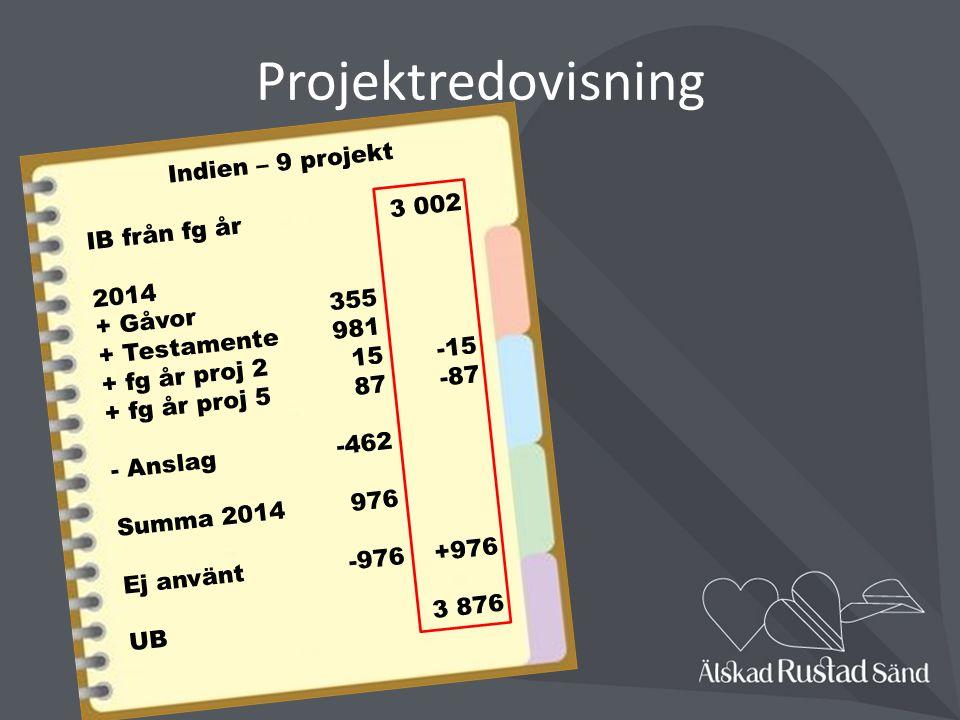 Projektredovisning Indien – 9 projekt IB från fg år 3 002 2014