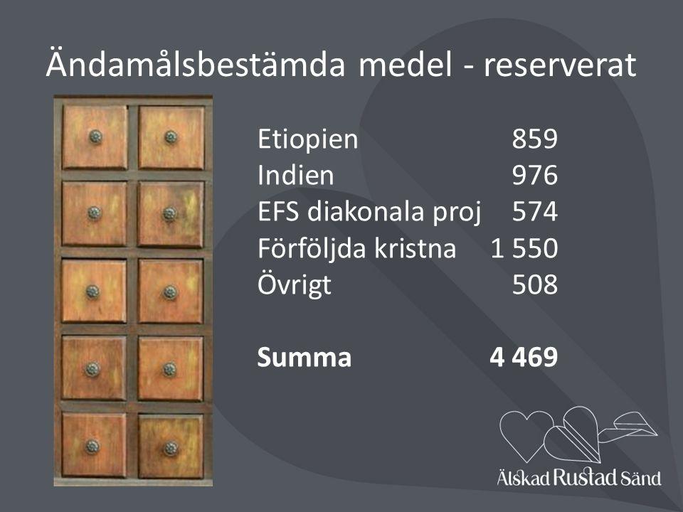 Ändamålsbestämda medel - reserverat