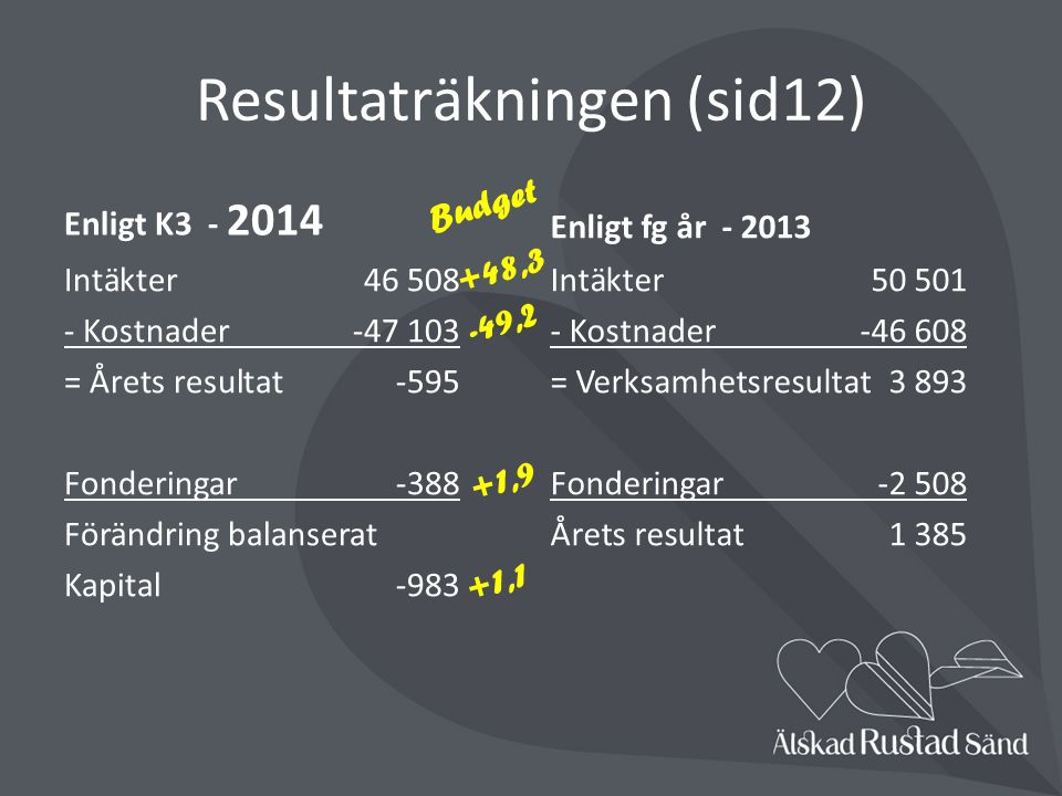 Resultaträkningen (sid12)