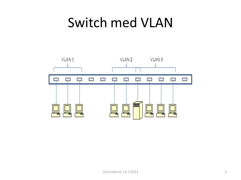Switch med VLAN Datorteknik 1A V2011