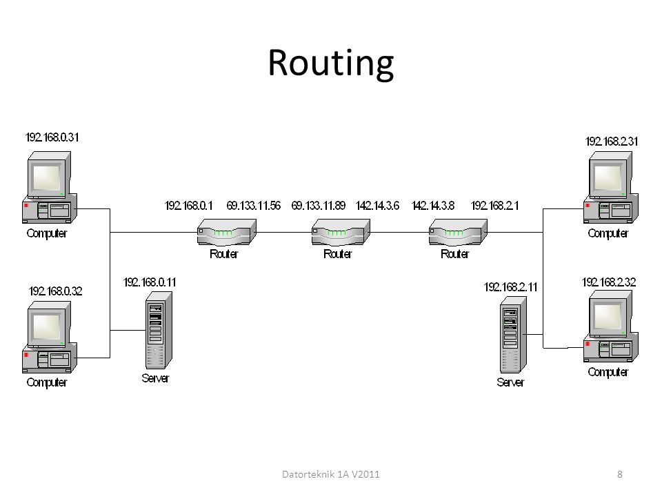 Routing Datorteknik 1A V2011