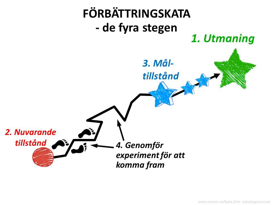 FÖRBÄTTRINGSKATA - de fyra stegen