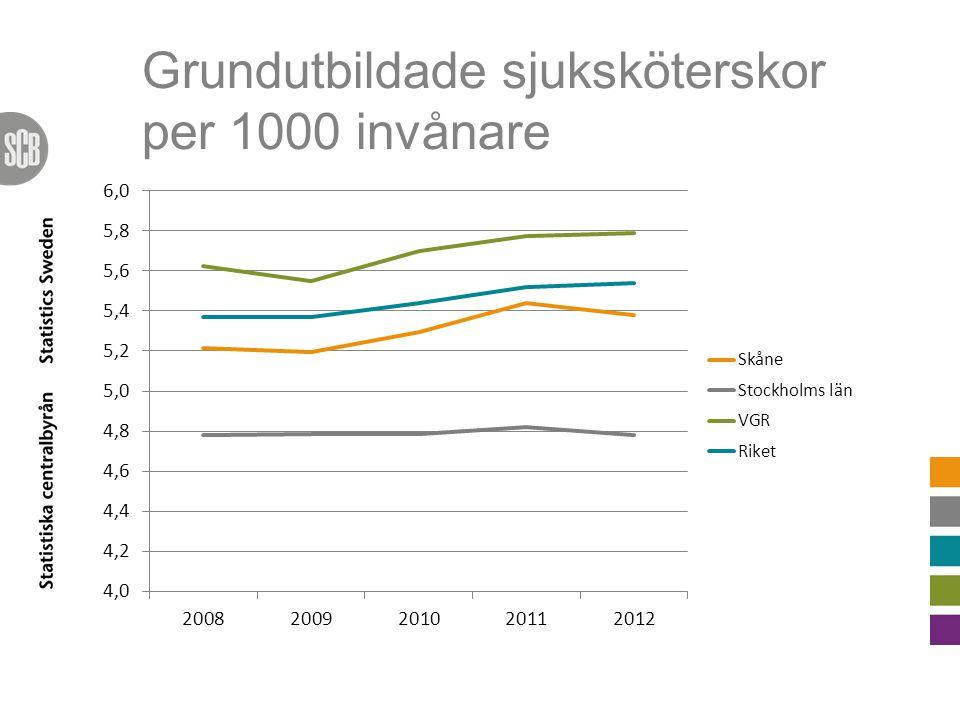 Grundutbildade sjuksköterskor per 1000 invånare