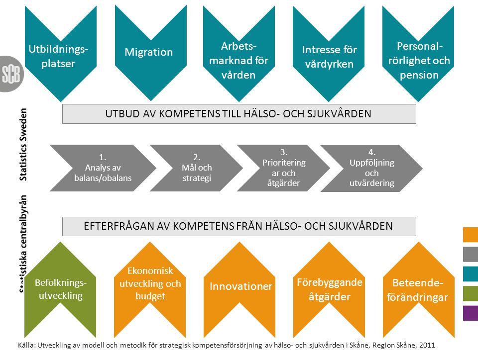 Arbets-marknad för vården Personal-rörlighet och pension Migration