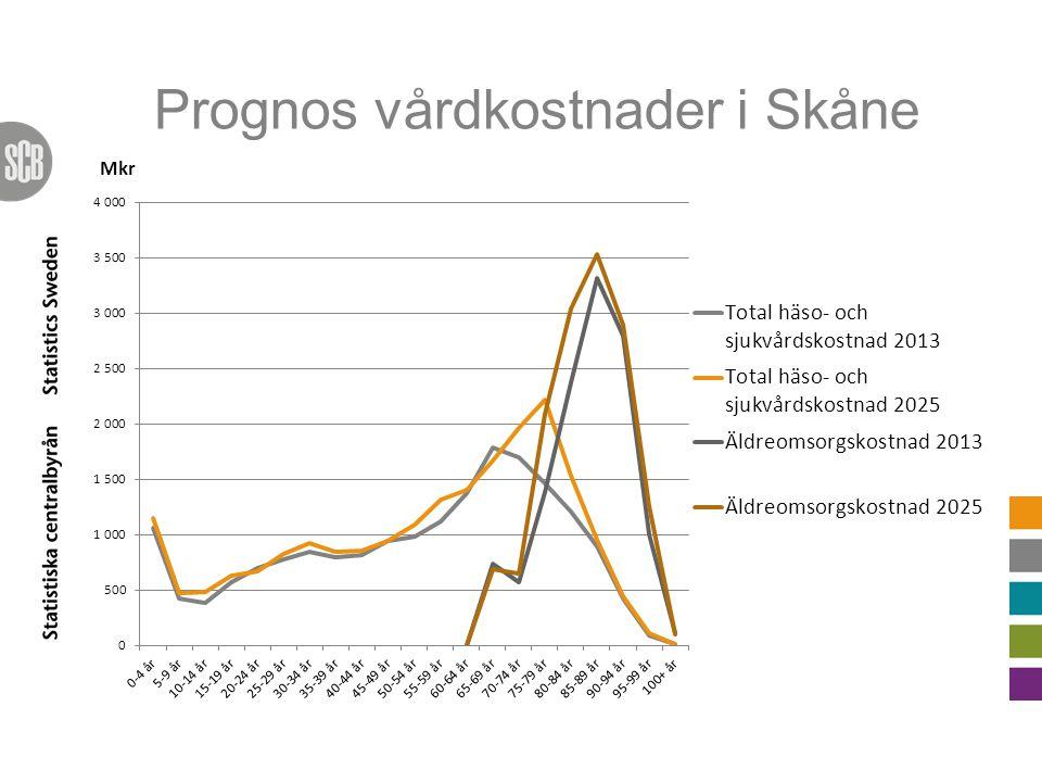 Prognos vårdkostnader i Skåne