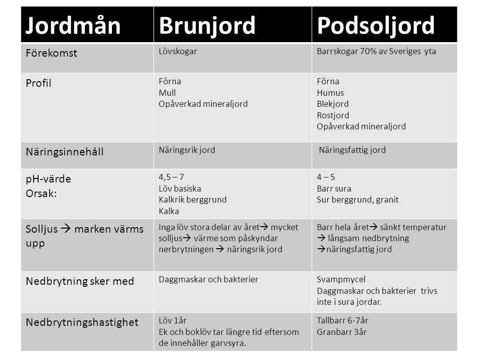 Jordmån Brunjord Podsoljord Förekomst Profil Näringsinnehåll pH-värde